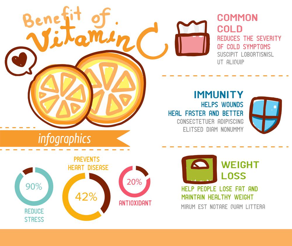 Vita OPC - Bổ sung vitamin C